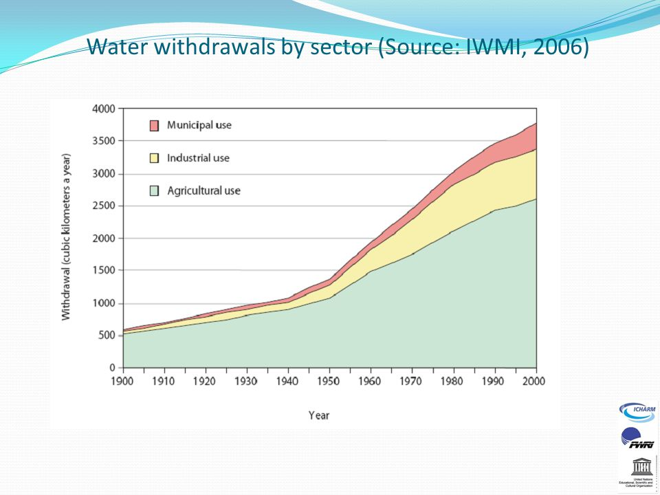 Water withdrawals by sector (Source: IWMI, 2006)