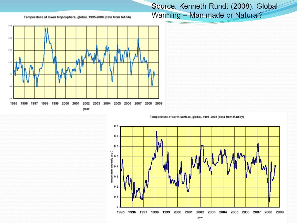 Source: Kenneth Rundt (2008): Global Warming – Man made or Natural