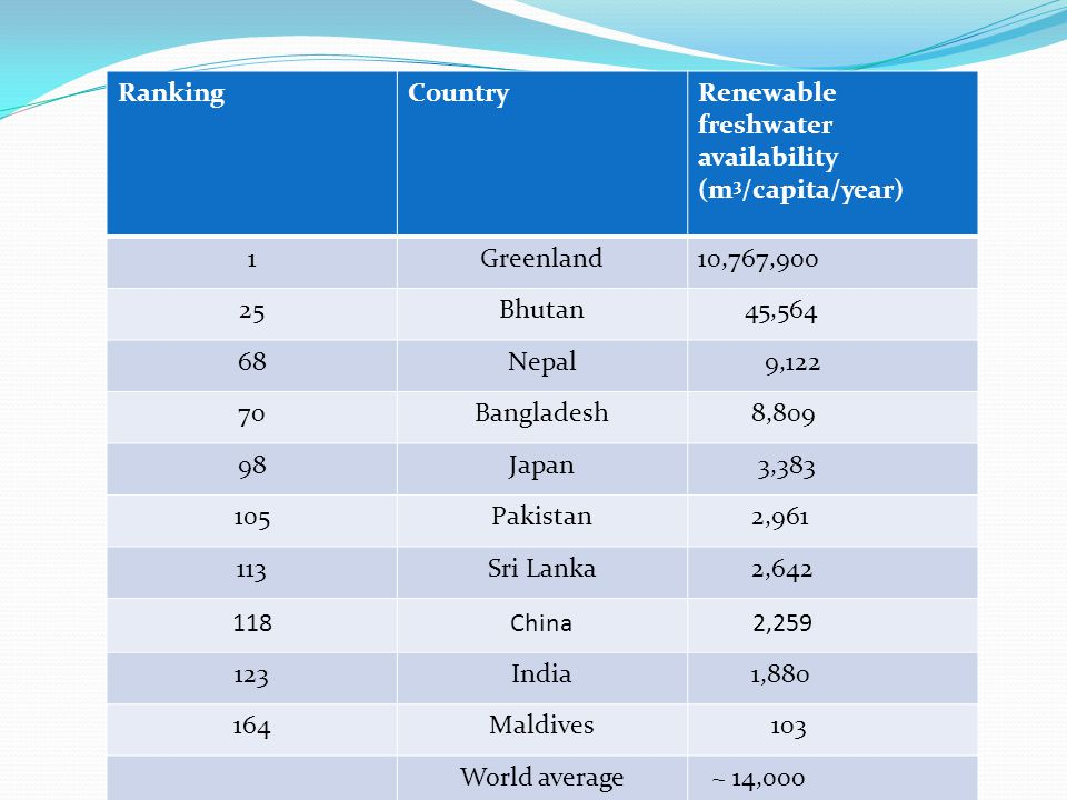 Ranking Country. Renewable freshwater availability (m3/capita/year) 1. Greenland. 10,767,900. 25.