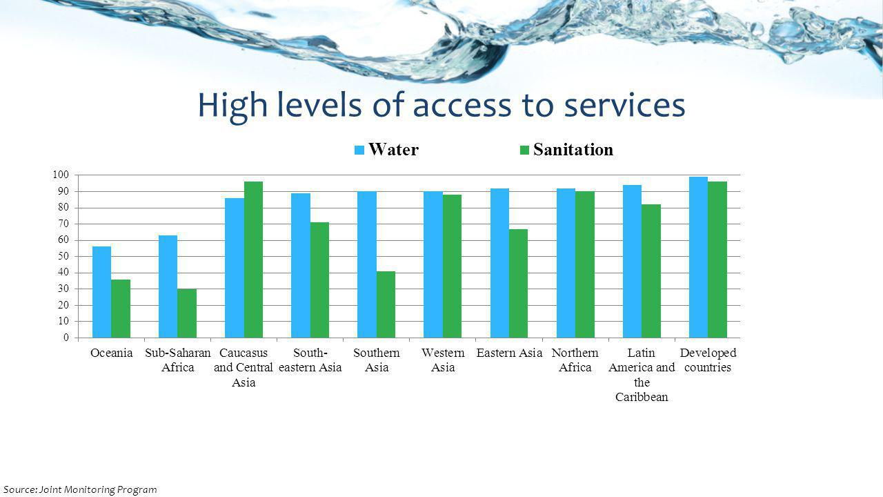 High levels of access to services