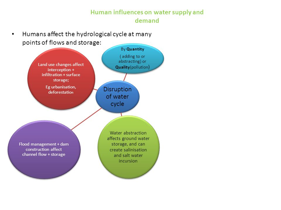 Human influences on water supply and demand