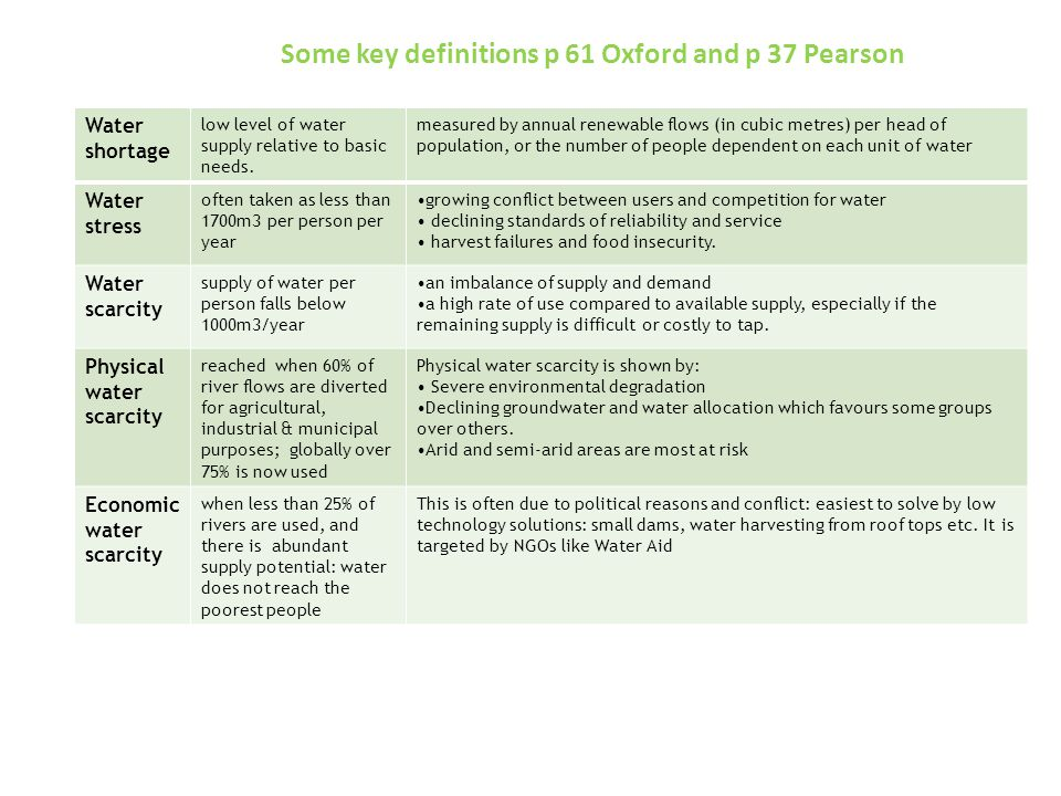 Some key definitions p 61 Oxford and p 37 Pearson