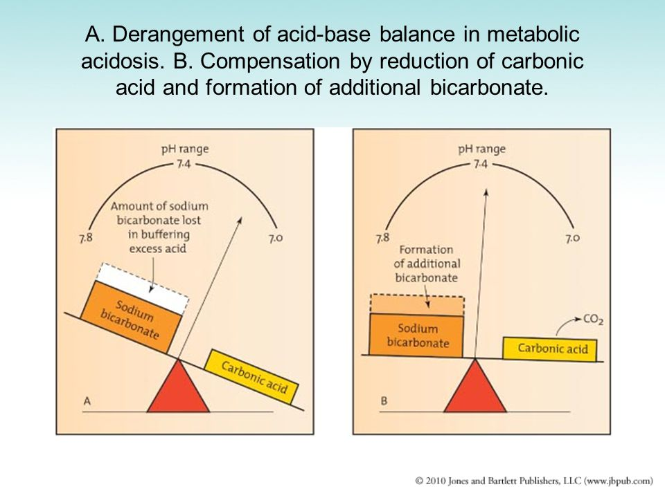 A. Derangement of acid-base balance in metabolic acidosis. B