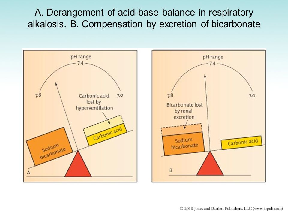 A. Derangement of acid-base balance in respiratory alkalosis. B