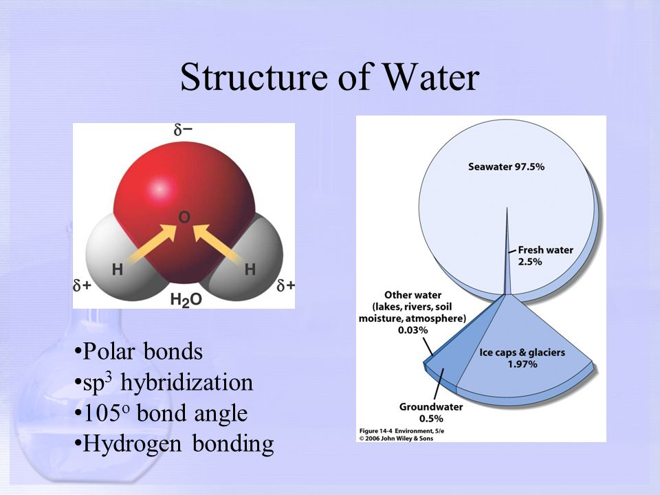 Structure of Water Polar bonds sp3 hybridization 105o bond angle
