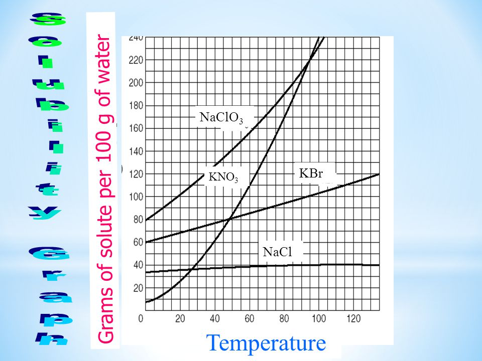 Solubility Graph Grams of solute per 100 g of water NaClO3 KBr NaCl