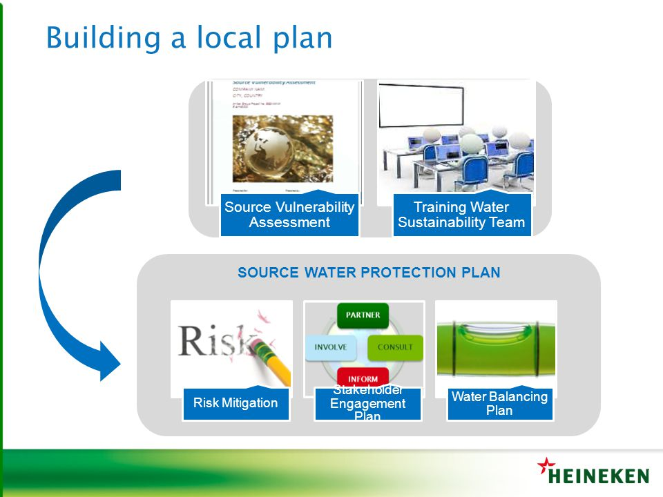 SOURCE WATER PROTECTION PLAN