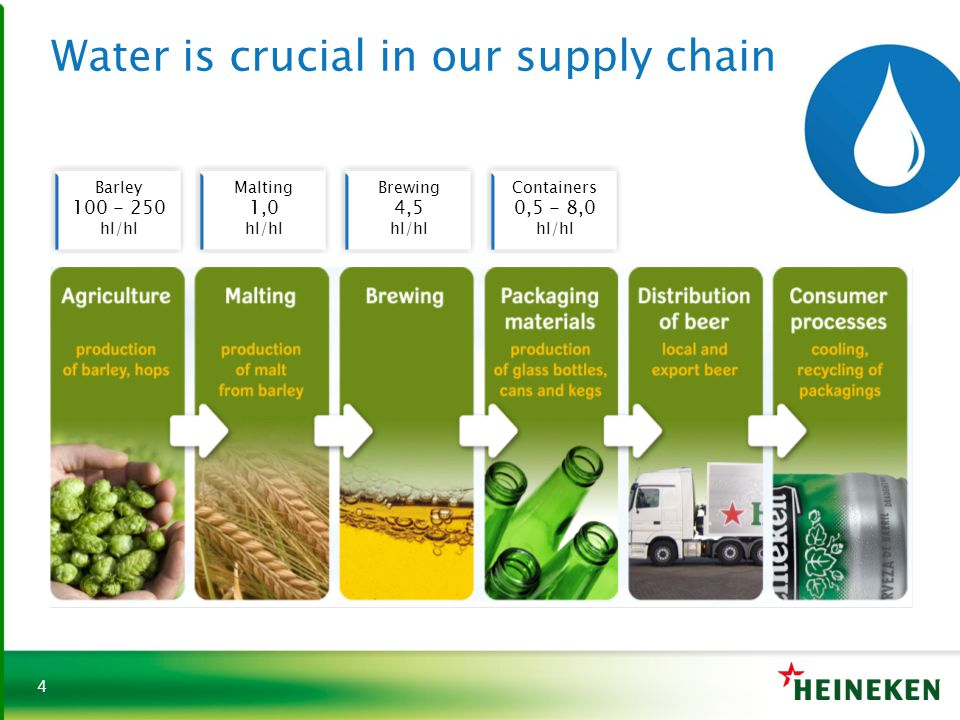 Water is crucial in our supply chain
