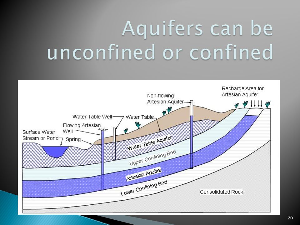 Aquifers can be unconfined or confined