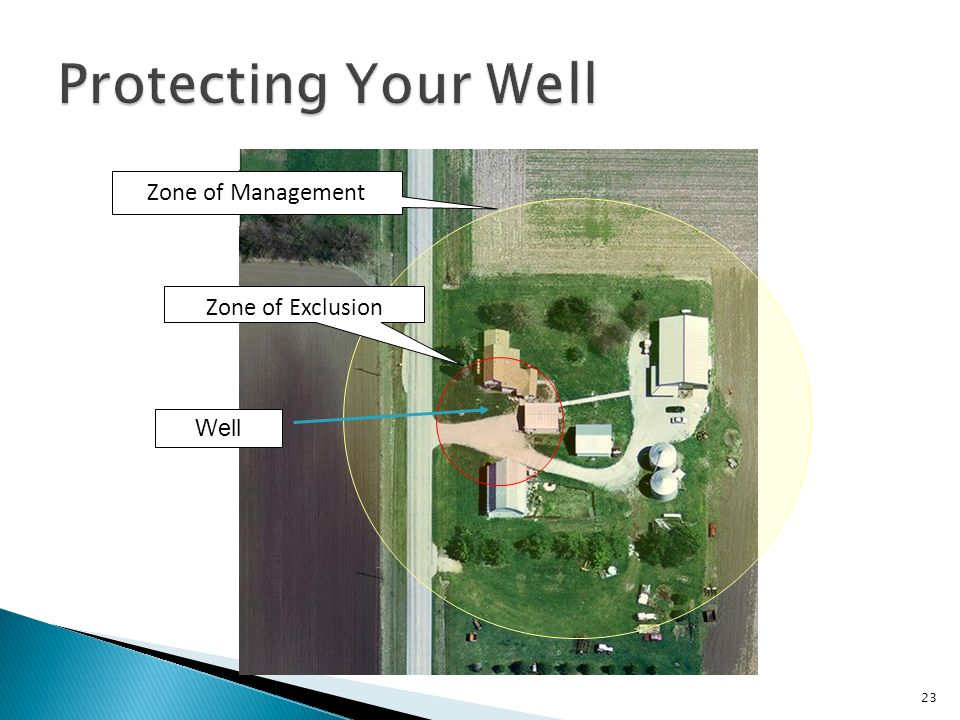 Protecting Your Well Zone of Management Zone of Exclusion Well