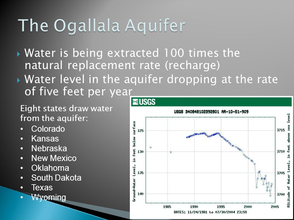 The Ogallala Aquifer Water is being extracted 100 times the natural replacement rate (recharge)