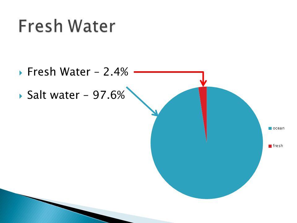 Fresh Water Fresh Water – 2.4% Salt water – 97.6%