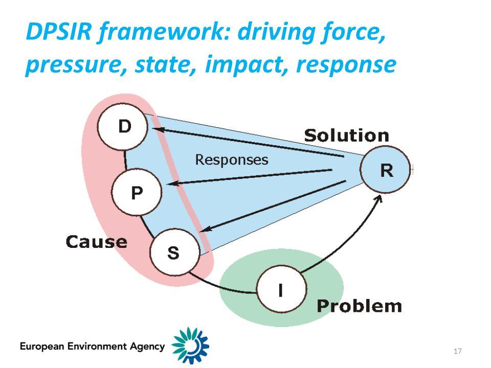 DPSIR framework: driving force, pressure, state, impact, response