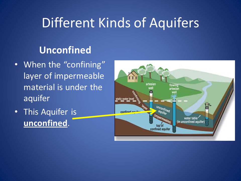 Different Kinds of Aquifers