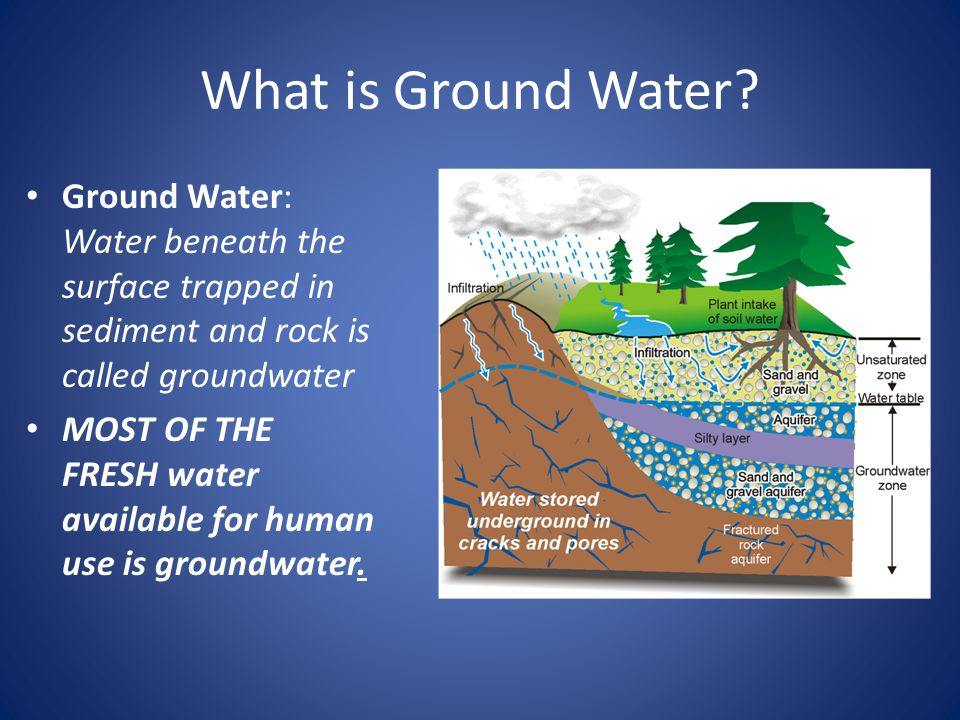 What is Ground Water Ground Water: Water beneath the surface trapped in sediment and rock is called groundwater.