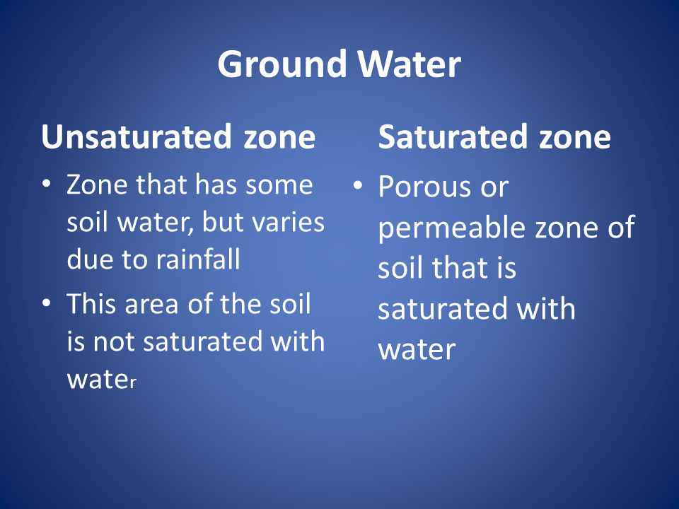 Ground Water Unsaturated zone Saturated zone