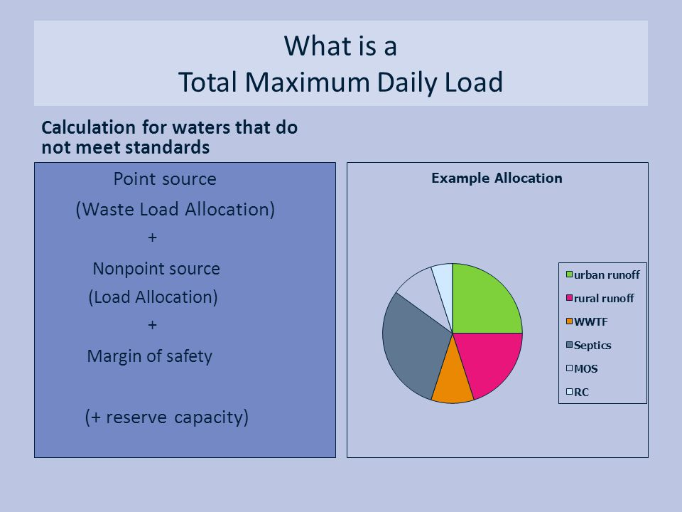 What is a Total Maximum Daily Load