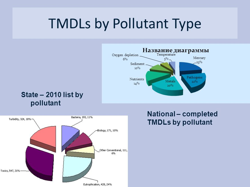 TMDLs by Pollutant Type