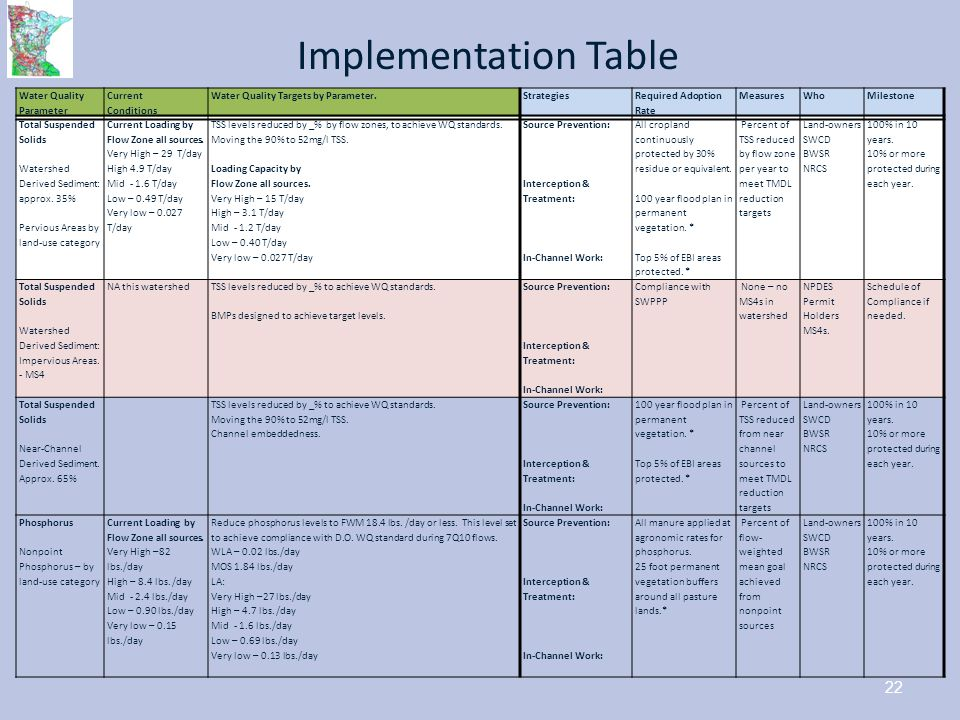 Implementation Table Water Quality Parameter. Current. Conditions. Water Quality Targets by Parameter.