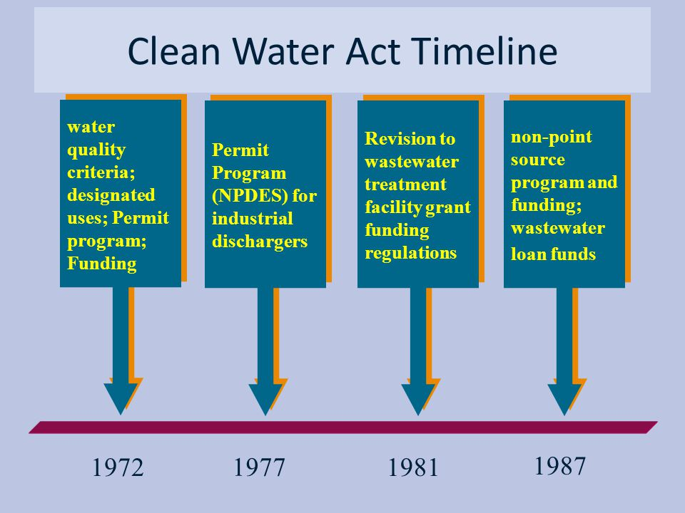Clean Water Act Timeline