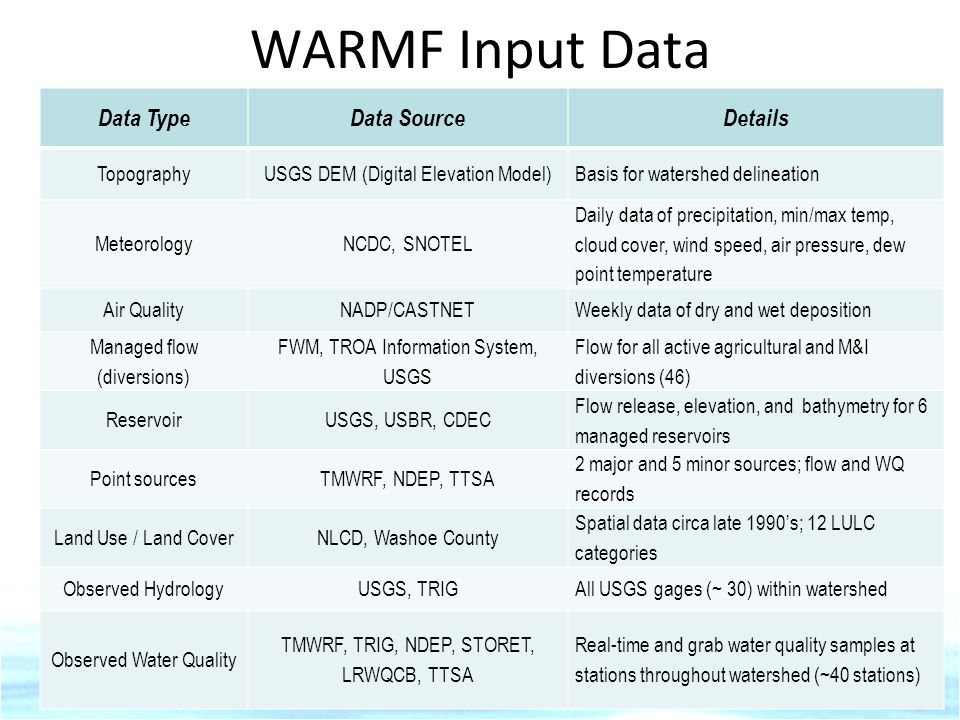 WARMF Input Data Data Type Data Source Details Topography