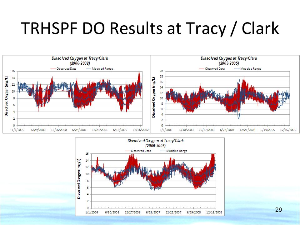 TRHSPF DO Results at Tracy / Clark