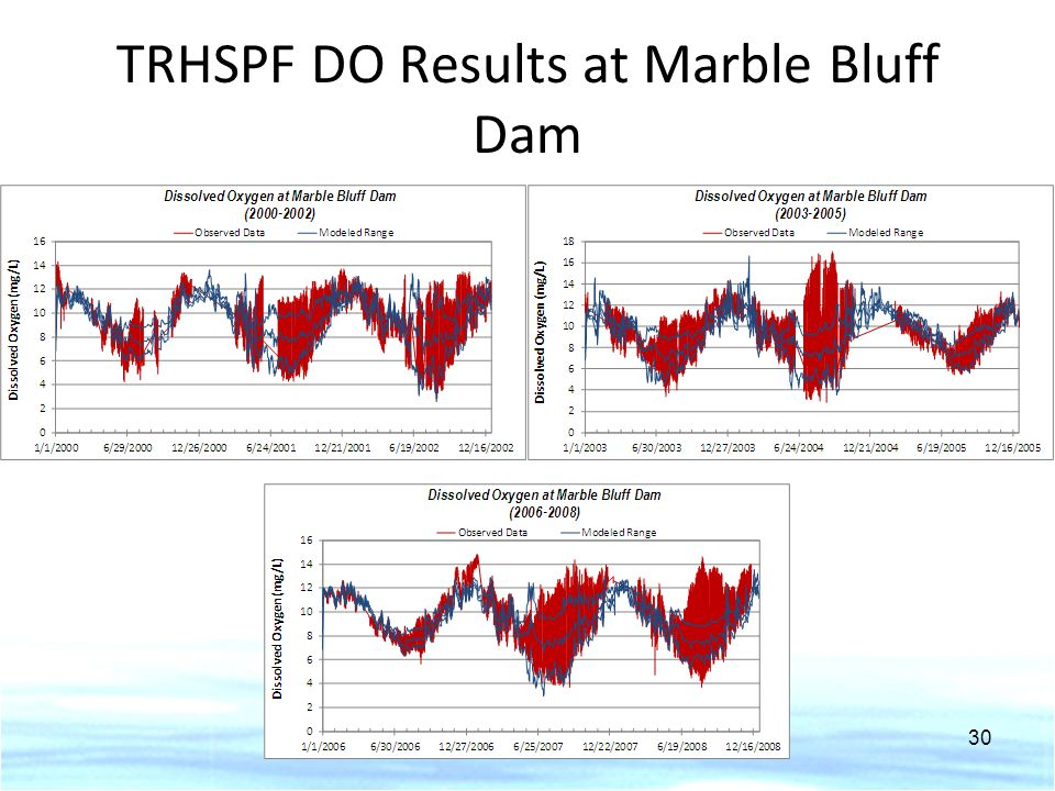 TRHSPF DO Results at Marble Bluff Dam