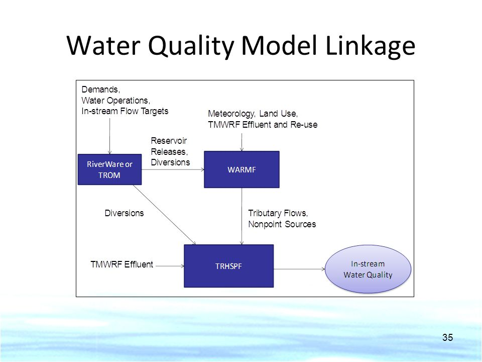 Water Quality Model Linkage