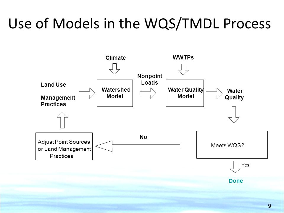 Use of Models in the WQS/TMDL Process