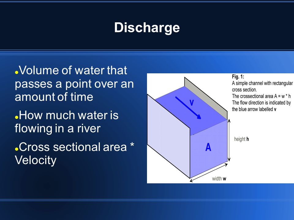 Discharge Volume of water that passes a point over an amount of time
