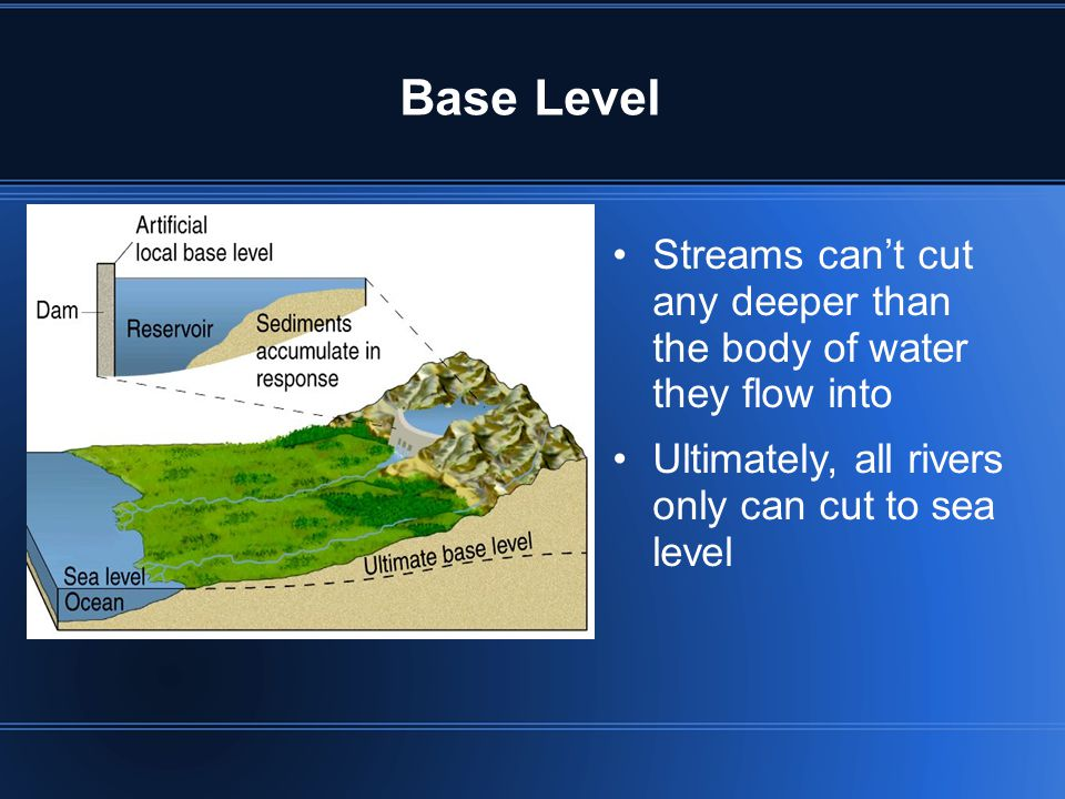Base Level Streams can't cut any deeper than the body of water they flow into.