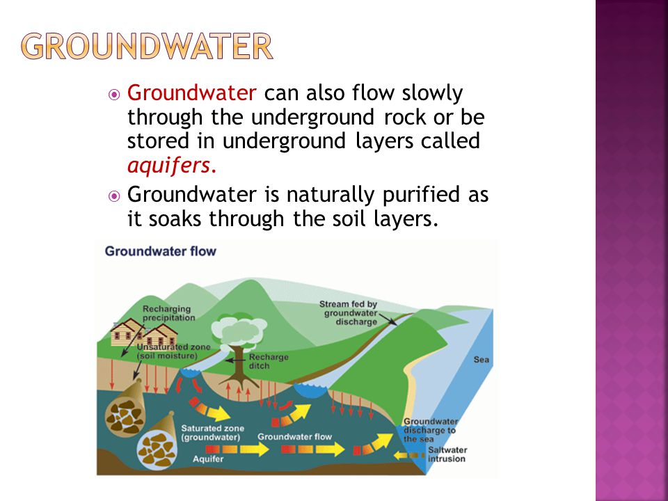 Groundwater Groundwater can also flow slowly through the underground rock or be stored in underground layers called aquifers.