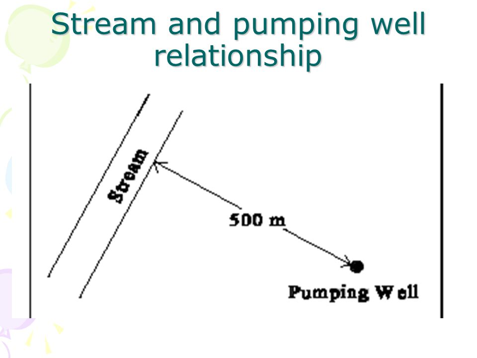 Stream and pumping well relationship