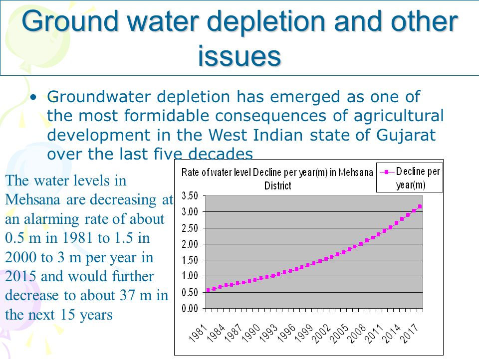 Ground water depletion and other issues