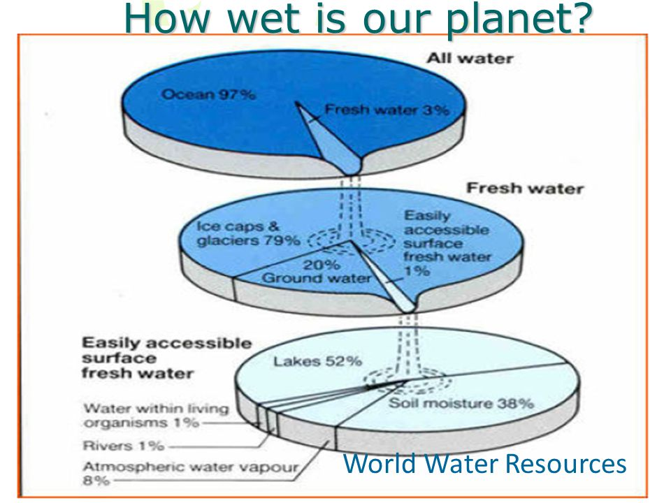 How wet is our planet World Water Resources