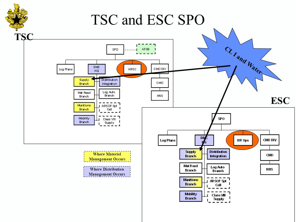 TSC and ESC SPO TSC ESC CL I and Water 10