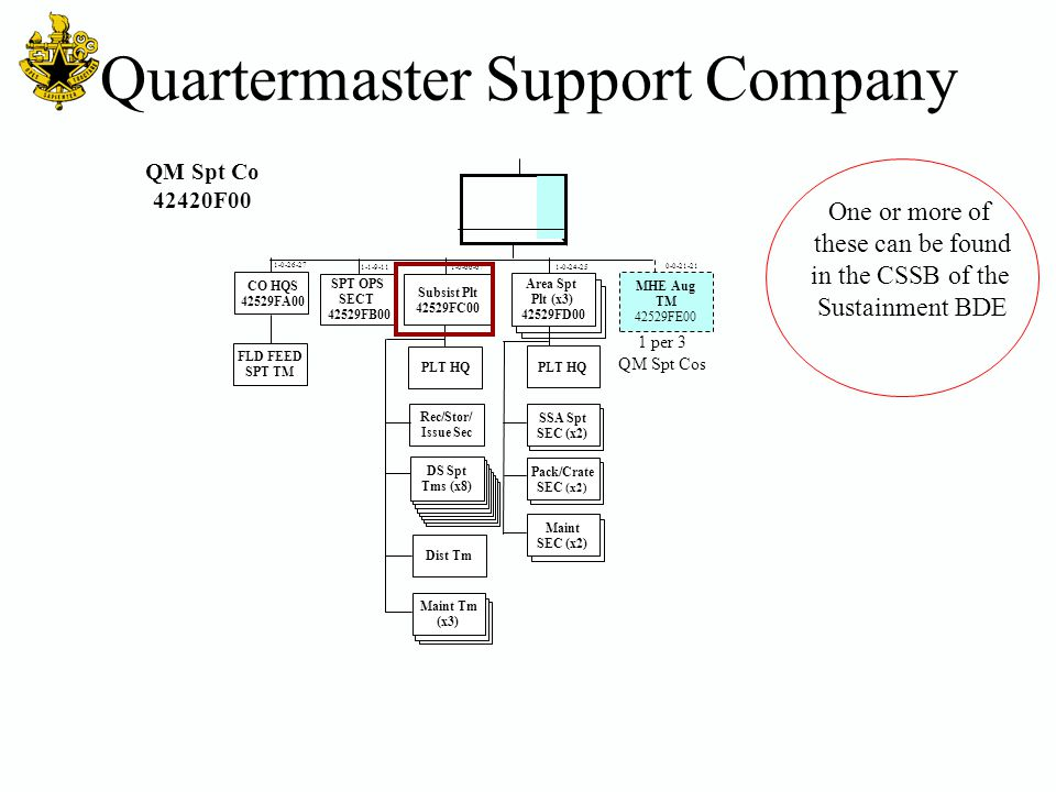 Quartermaster Support Company