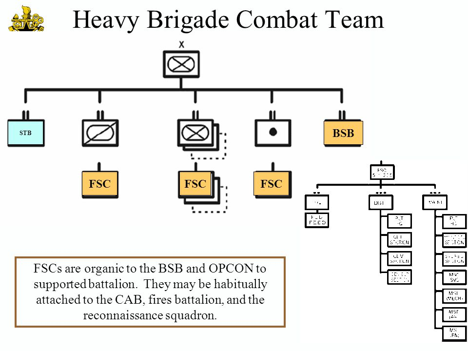 Heavy Brigade Combat Team