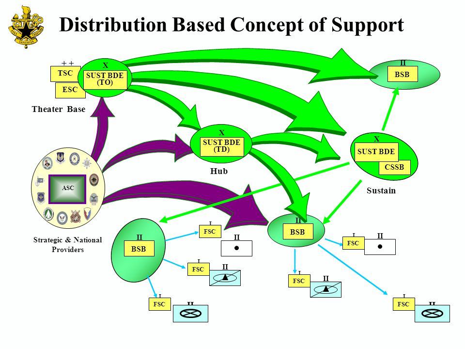 Distribution Based Concept of Support