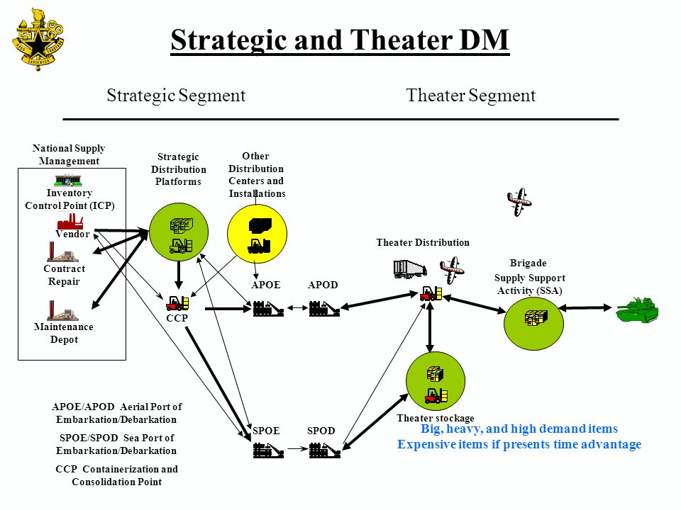 Strategic and Theater DM