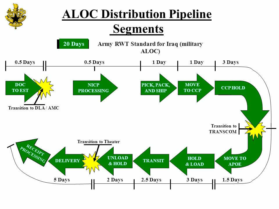 ALOC Distribution Pipeline Army RWT Standard for Iraq (military ALOC)