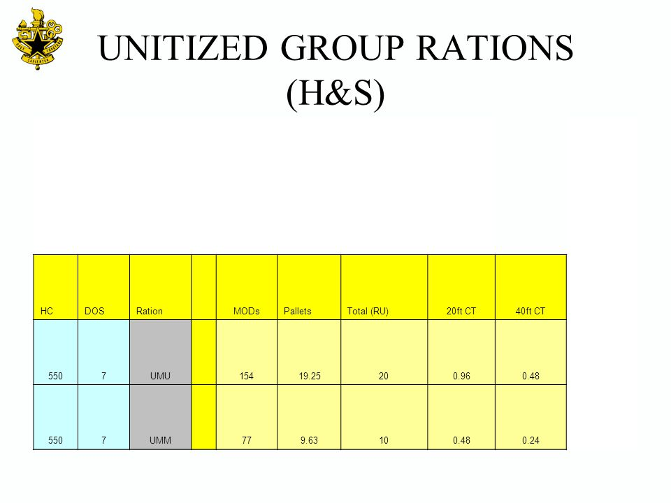 UNITIZED GROUP RATIONS (H&S)