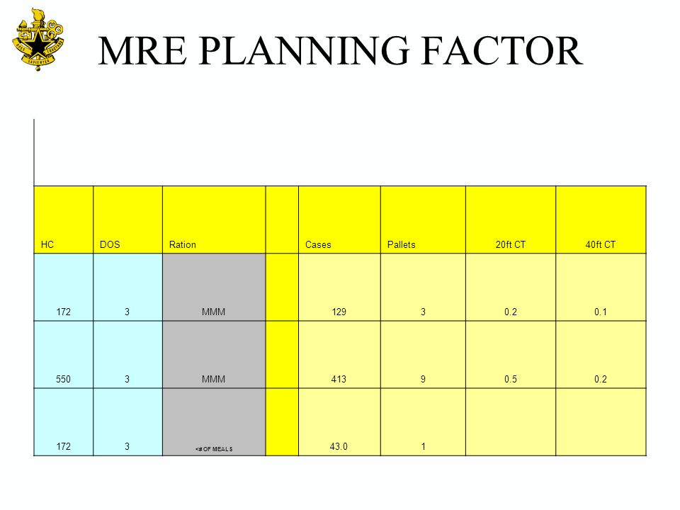 MRE PLANNING FACTOR HC. DOS. Ration. Cases. Pallets. 20ft CT. 40ft CT. 172. 3. MMM. 129.