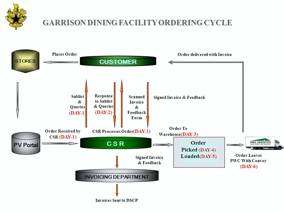 GARRISON DINING FACILITY ORDERING CYCLE