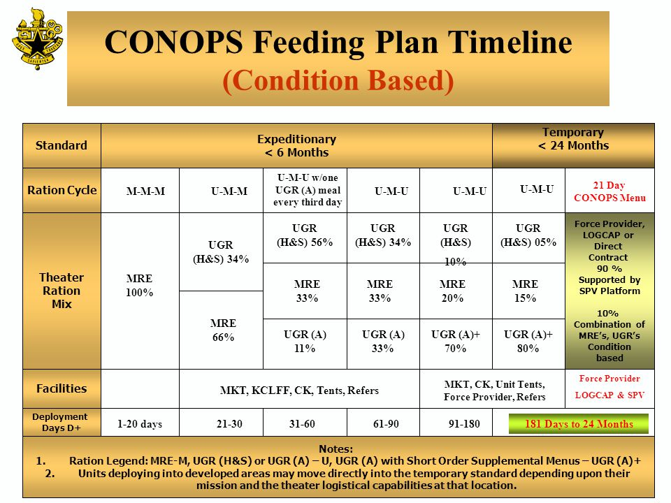 CONOPS Feeding Plan Timeline Overarching Support Concept