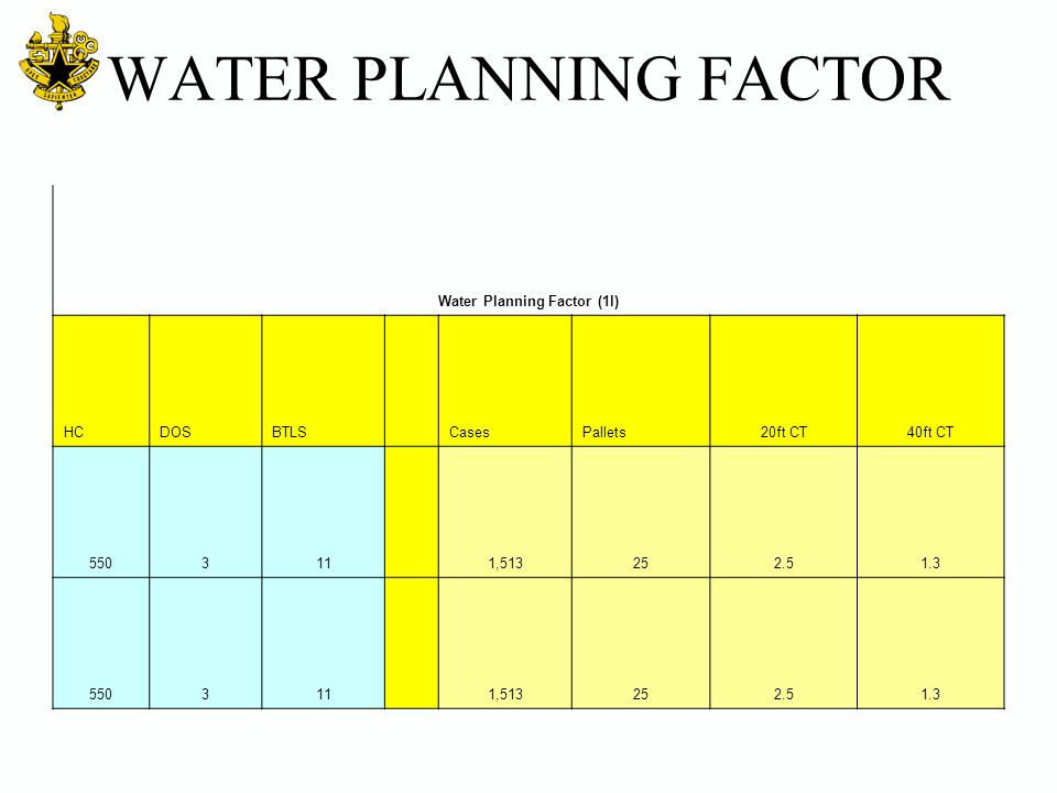 Water Planning Factor (1l)