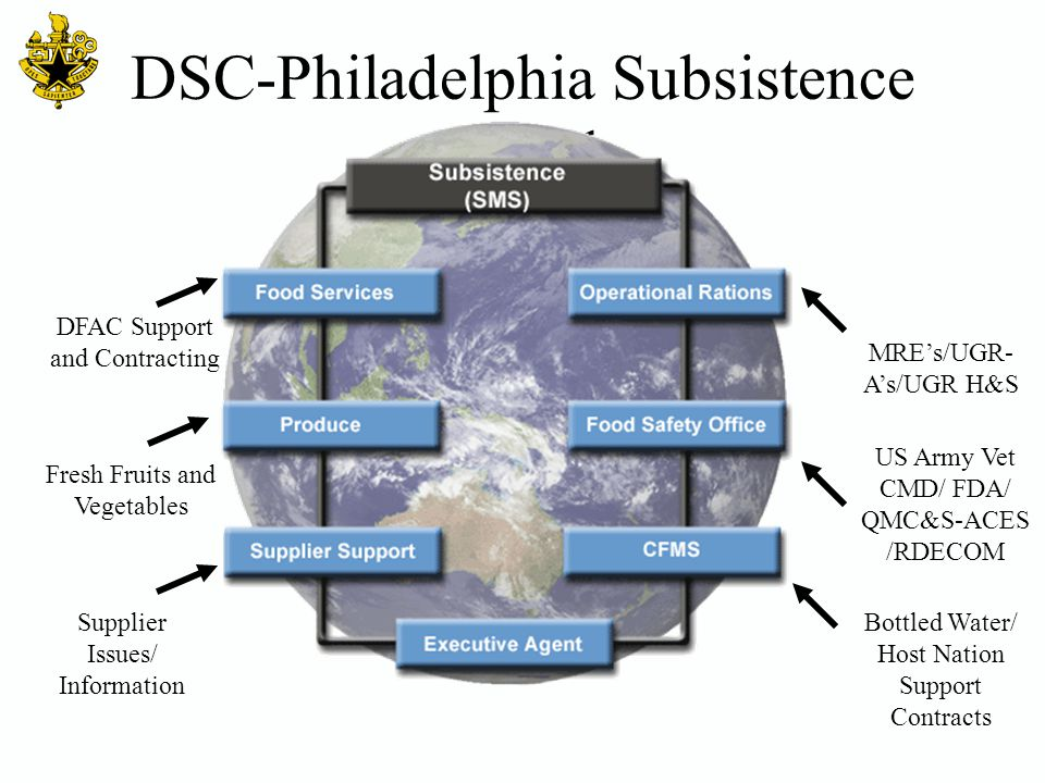 DSC-Philadelphia Subsistence Branch