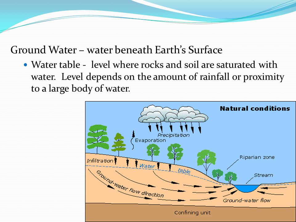 Ground Water – water beneath Earth's Surface