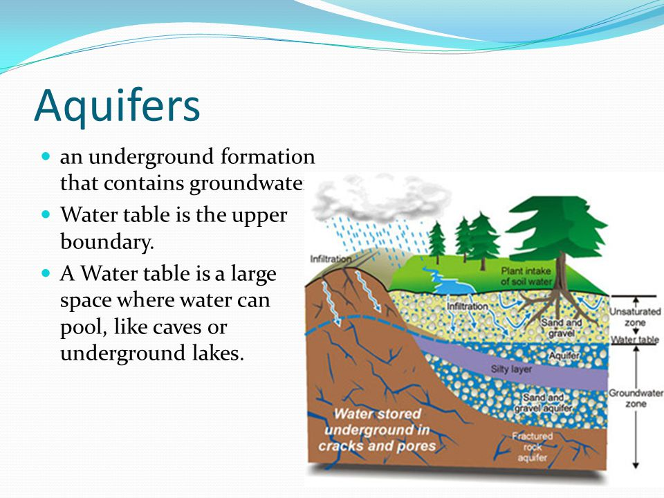 Aquifers an underground formation that contains groundwater.