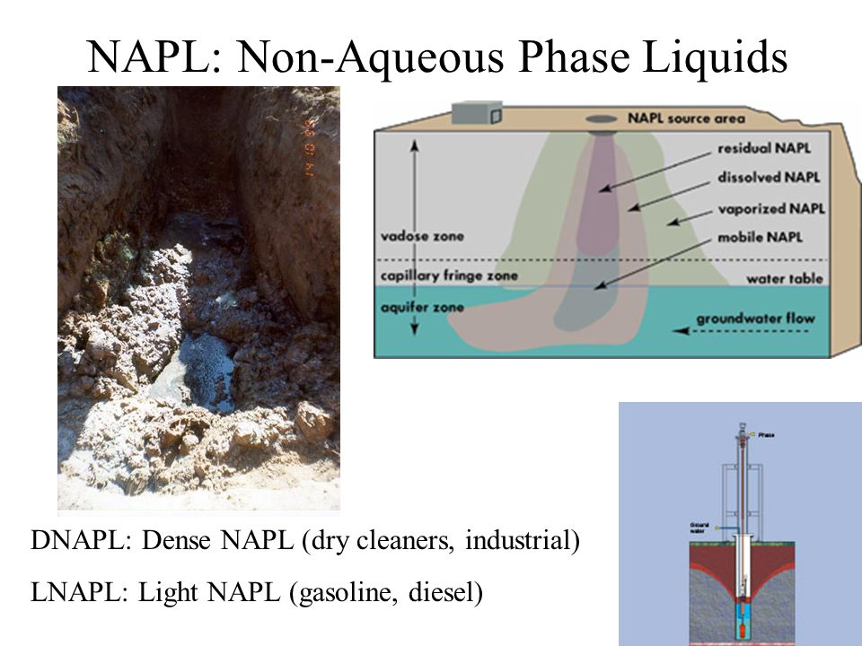 NAPL: Non-Aqueous Phase Liquids